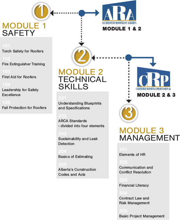 Roofer Certification Roadmap